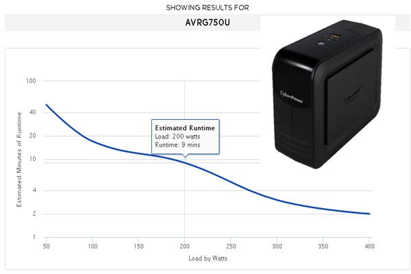 Thời gian lưu điện phụ thuộc vào công suất và tải sử dụng