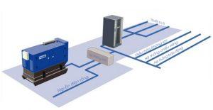 Bộ lưu điện có thể dùng kết hợp với máy phát điện