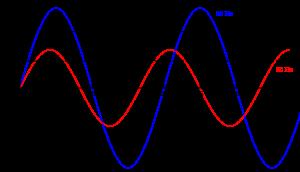 Dao động của hai tần số điện 50Hz và 60 Hz