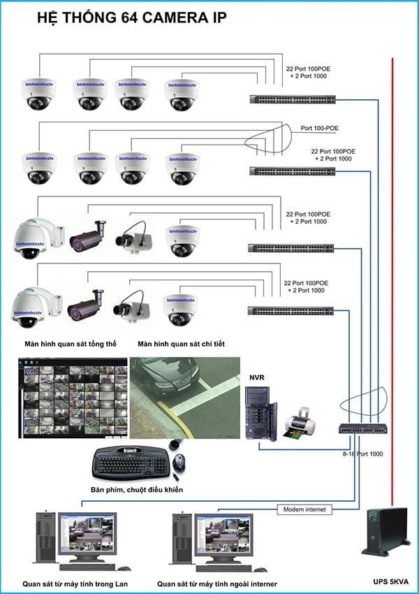 Tính toán bộ lưu điện dùng cho camera