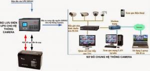 Bộ lưu điện UPS giúp hệ thống điện hoạt động ổn định