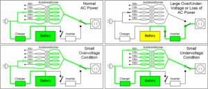 Nguyên lý hoạt động của bộ lưu điện offline Công nghệ Line Interactive