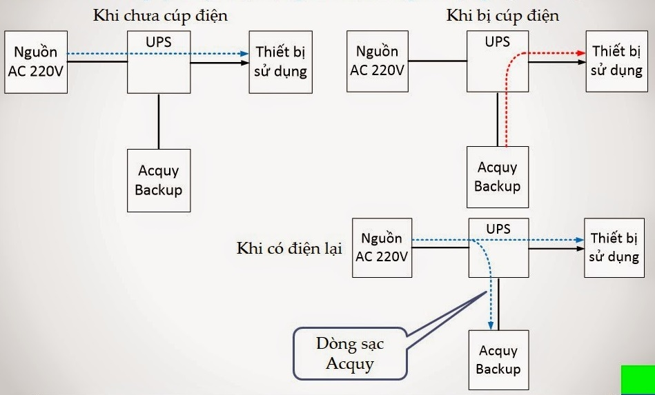 Nguyên lý hoạt động chung của bộ lưu điện rất đơn giản