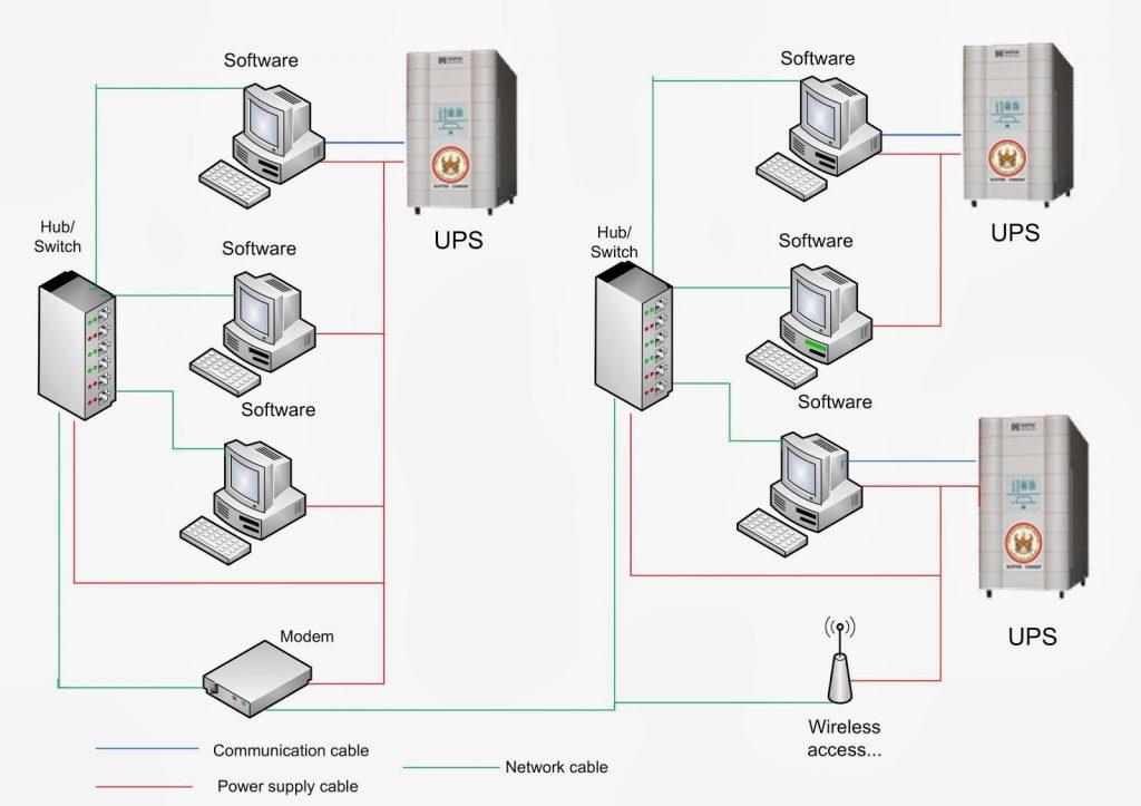 Mô hình hoạt động của hệ thống lưu điện UPS
