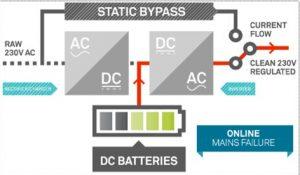 Sơ đồng nguyên lý hoạt động của bộ lưu điện UPS online