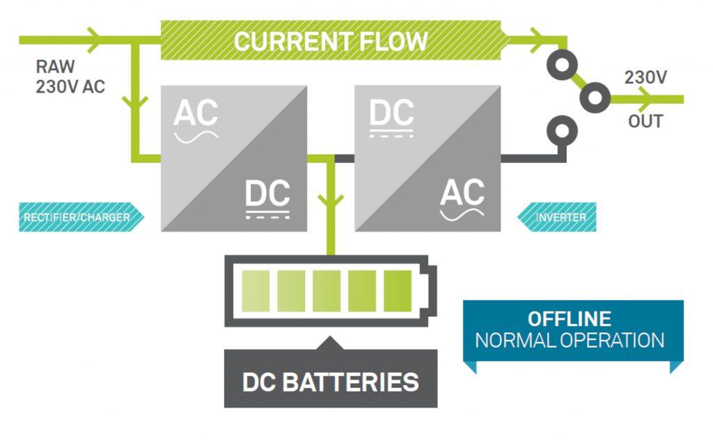 Nguyên lý hoạt động bộ lưu điện offline